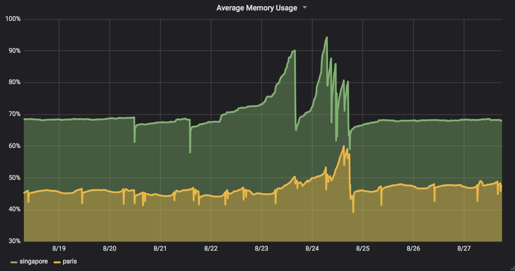 Graph showing that our servers in Singapore were leaking memory faster than our servers in Paris.
